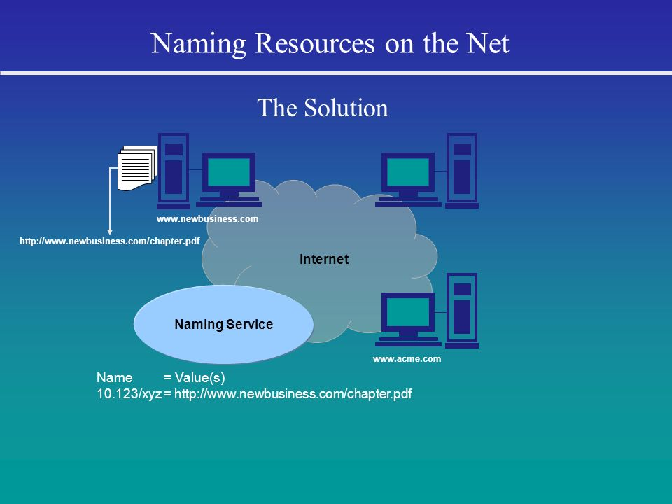Internet Naming Resources on the Net The Solution Name = Value(s) 10.123/xyz = http://www.newbusiness.com/chapter.pdf http://www.newbusiness.com/chapt