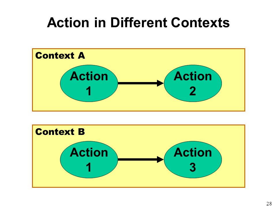 28 Context A Action in Different Contexts Action 1 Action 2 Context B Action 1 Action 3