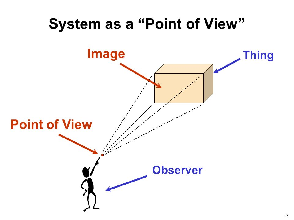 3 Thing System as a Point of View Point of View Image Observer