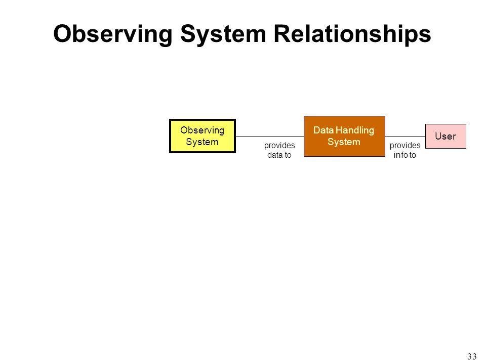 33 Observing System Relationships Observing System Data Handling System provides data to User provides info to