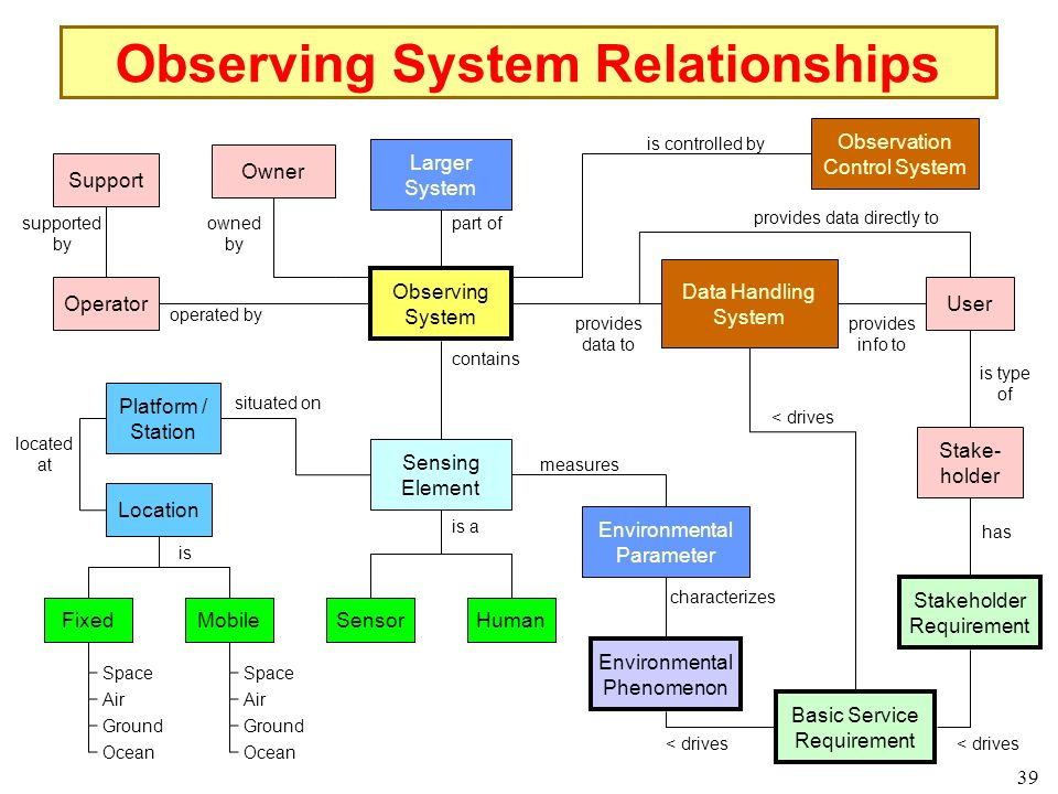 39 Observing System Relationships Larger System Observing System Data Handling System Human Environmental Phenomenon Environmental Parameter Sensing Element Sensor Platform / Station part of measures is a contains characterizes provides data to Observation Control System is controlled by Location located at MobileFixed is Space Air Ground Ocean Space Air Ground Ocean Basic Service Requirement < drives provides data directly to User provides info to is type of Stake- holder has Operator operated by situated on Support supported by Owner owned by Stakeholder Requirement < drives