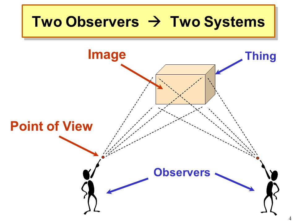 4 Two Observers Two Systems Thing Observers Point of View Image