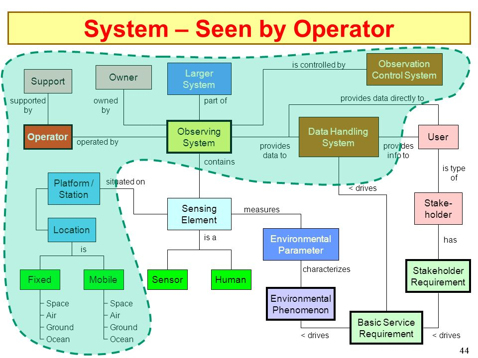 44 System – Seen by Operator Larger System Observing System Data Handling System Human Environmental Phenomenon Environmental Parameter Sensing Element Sensor Platform / Station part of measures is a contains characterizes provides data to Observation Control System is controlled by Location MobileFixed is Space Air Ground Ocean Space Air Ground Ocean Basic Service Requirement < drives provides data directly to User provides info to is type of Stake- holder has Operator operated by situated on Support supported by Owner owned by Stakeholder Requirement < drives