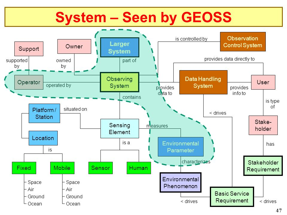 47 System – Seen by GEOSS Larger System Observing System Data Handling System Human Environmental Phenomenon Environmental Parameter Sensing Element Sensor Platform / Station part of measures is a contains characterizes provides data to Observation Control System is controlled by Location MobileFixed is Space Air Ground Ocean Space Air Ground Ocean Basic Service Requirement < drives provides data directly to User provides info to is type of Stake- holder has Operator operated by situated on Support supported by Owner owned by Stakeholder Requirement < drives