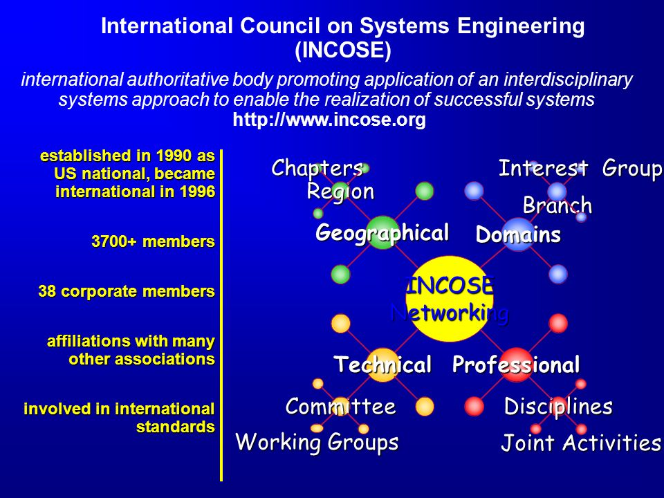INCOSE Goals Provide a focal point for dissemination of knowledge Promote collaboration in systems engineering education and research Establish professional standards for integrity in the practice of systems engineering Improve professional status of all people engaged in of practice of systems engineering Encourage support from govt and industry for research and educational programs An international body comprised of leading organizations and experts contributing to the body of knowledge on engineering of systems An organization whose leadership and members are recognized as having the highest expertise to solve systems problems A contributing partner in strategic alliances with other professional societies and leading universities worldwide A center of competence for research, theory, and practices applied to systems challenges INCOSE is the worlds premier engineering professional society for enabling holistic solutions to problems and needs
