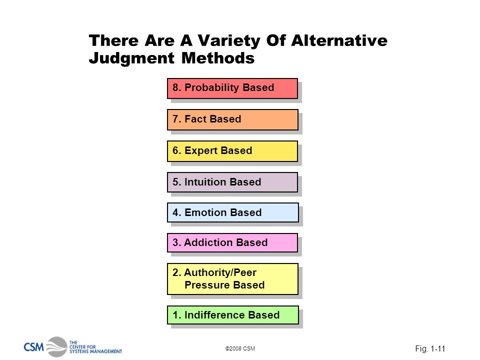 Fig. 1-11 ©2008 CSM There Are A Variety Of Alternative Judgment Methods 8. Probability Based 7. Fact Based 6. Expert Based 1. Indifference Based 5. In