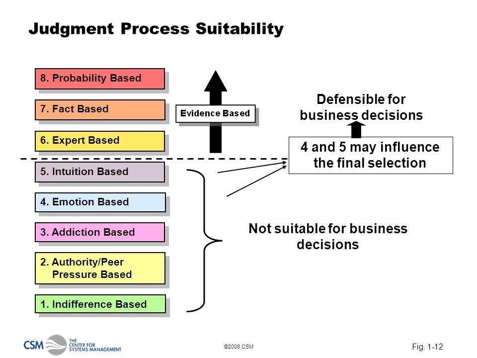 Fig. 1-12 ©2008 CSM Judgment Process Suitability Defensible for business decisions Not suitable for business decisions 4 and 5 may influence the final