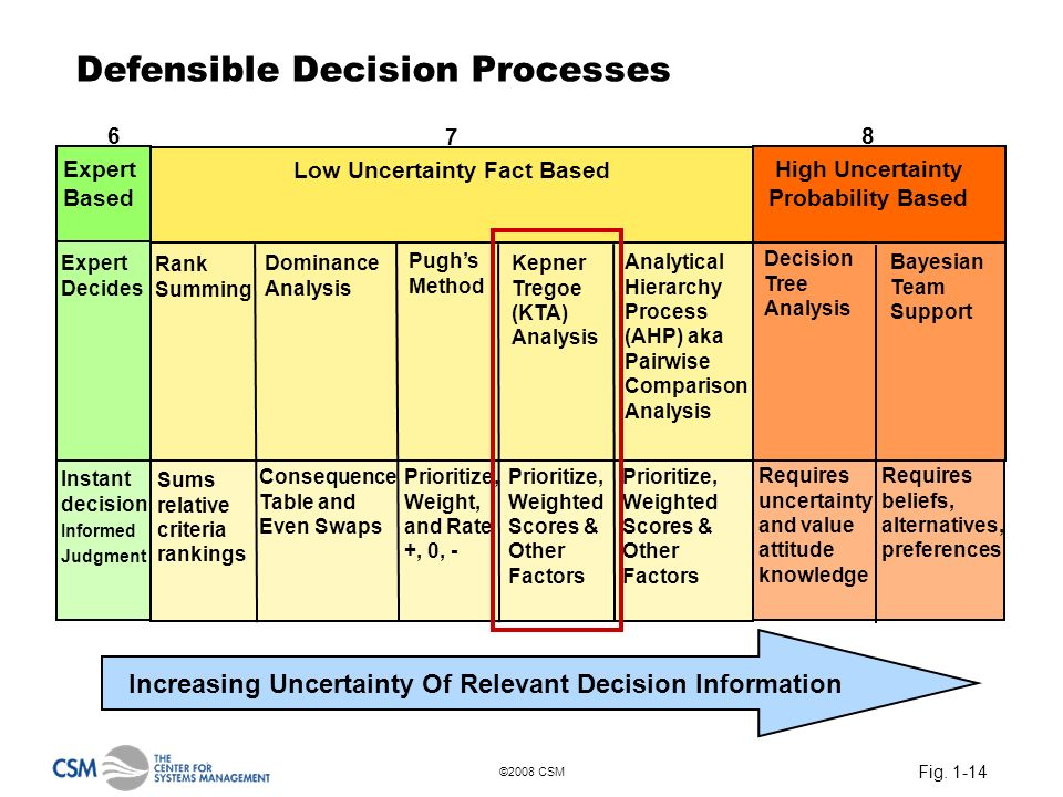 Fig. 1-14 ©2008 CSM Defensible Decision Processes Increasing Uncertainty Of Relevant Decision Information Requires uncertainty and value attitude know