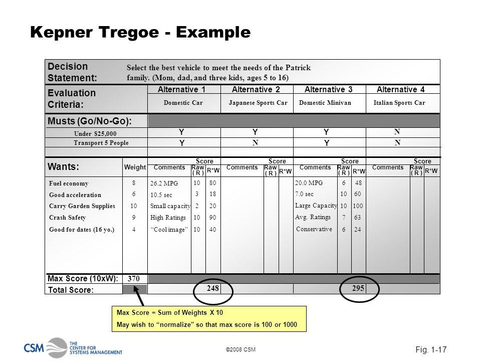 Fig. 1-17 ©2008 CSM Kepner Tregoe - Example Decision Statement: Evaluation Criteria: Musts (Go/No-Go): Wants: Max Score (10xW): Total Score: Alternati