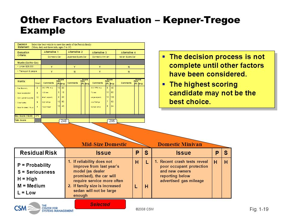 Fig. 1-19 ©2008 CSM Other Factors Evaluation – Kepner-Tregoe Example Decision Statement: Evaluation Criteria: Musts (Go/No-Go): Wants: Max Score (10xW