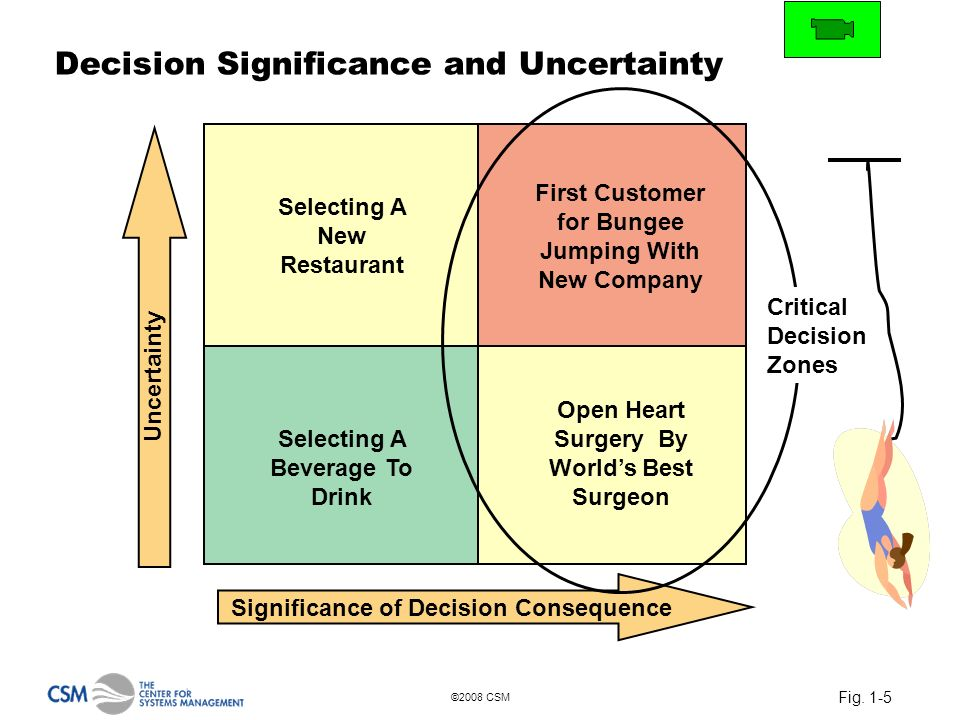 Fig. 1-5 ©2008 CSM Decision Significance and Uncertainty Significance of Decision Consequence Uncertainty Selecting A New Restaurant Selecting A Bever
