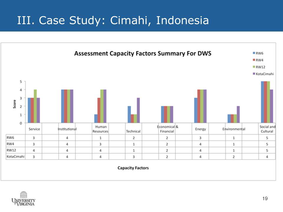 19 III. Case Study: Cimahi, Indonesia