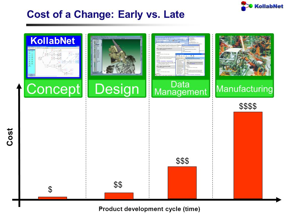 Cost Cost of a Change: Early vs. Late $ $$ $$$ $$$$ Product development cycle (time) KollabNet