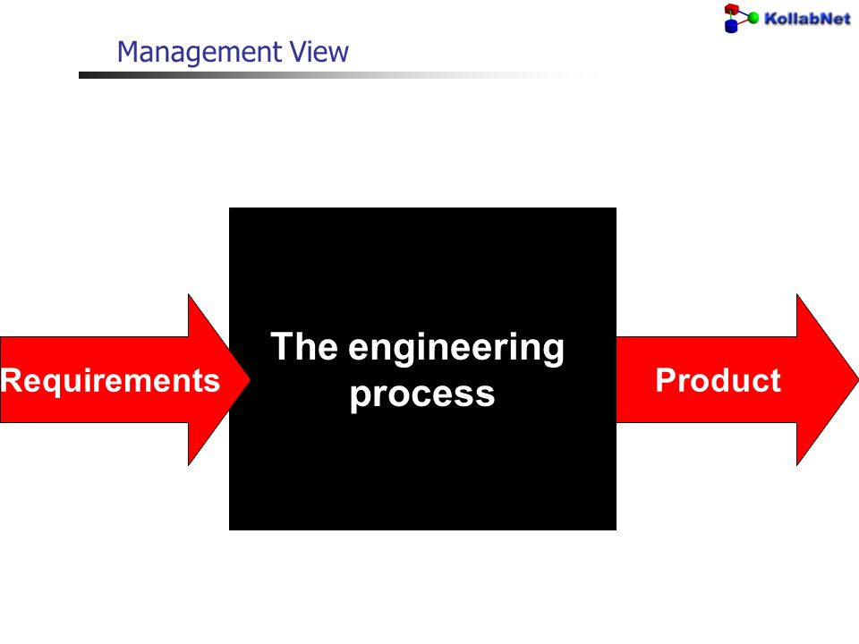 Product Management View The engineering process Requirements