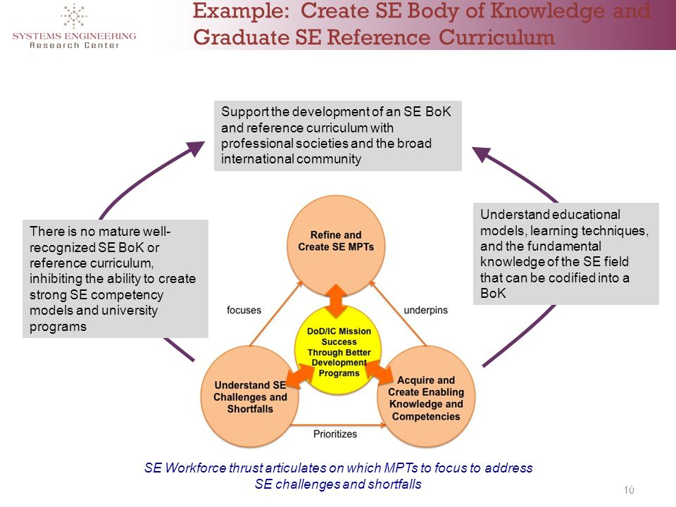 10 Example: Create SE Body of Knowledge and Graduate SE Reference Curriculum There is no mature well- recognized SE BoK or reference curriculum, inhibiting the ability to create strong SE competency models and university programs Support the development of an SE BoK and reference curriculum with professional societies and the broad international community Understand educational models, learning techniques, and the fundamental knowledge of the SE field that can be codified into a BoK SE Workforce thrust articulates on which MPTs to focus to address SE challenges and shortfalls 10