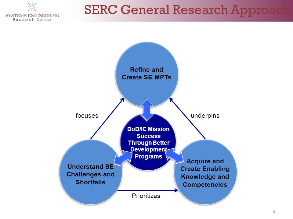 8 SERC General Research Approach 8 Understand SE Challenges and Shortfalls Acquire and Create Enabling Knowledge and Competencies Refine and Create SE MPTs focusesunderpins Prioritizes DoD/IC Mission Success Through Better Development Programs