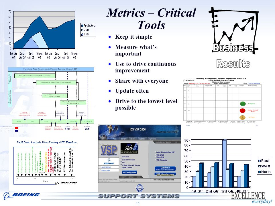 15 Metrics – Critical Tools Keep it simple Measure whats important Use to drive continuous improvement Share with everyone Update often Drive to the l