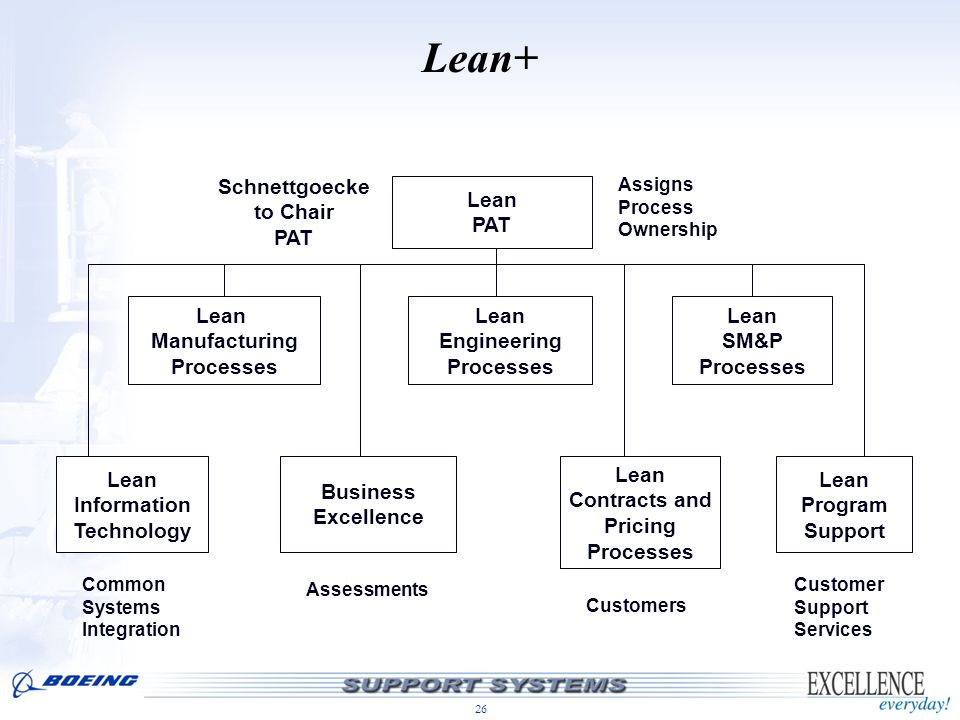 26 Lean+ Lean PAT Lean Manufacturing Processes Lean Engineering Processes Lean SM&P Processes Business Excellence Lean Contracts and Pricing Processes