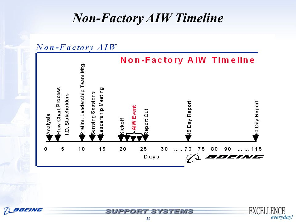 32 Non-Factory AIW Timeline
