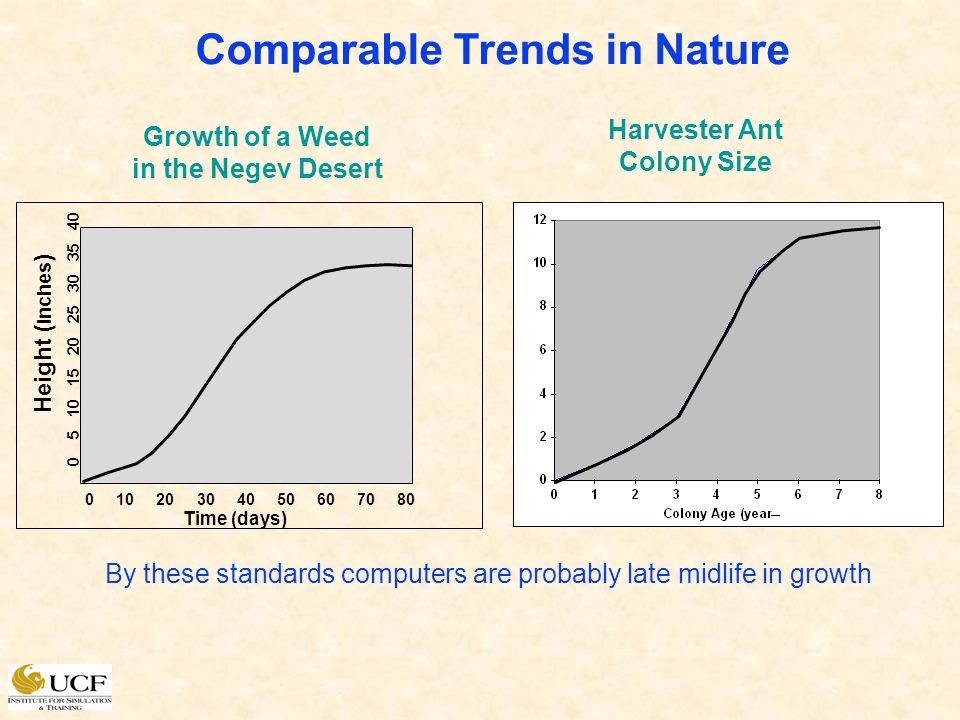 Comparable Trends in Nature Time (days) 0 10 20 30 40 50 60 70 80 Growth of a Weed in the Negev Desert Height ( inches ) 0 5 10 15 20 25 30 35 40 Harvester Ant Colony Size By these standards computers are probably late midlife in growth