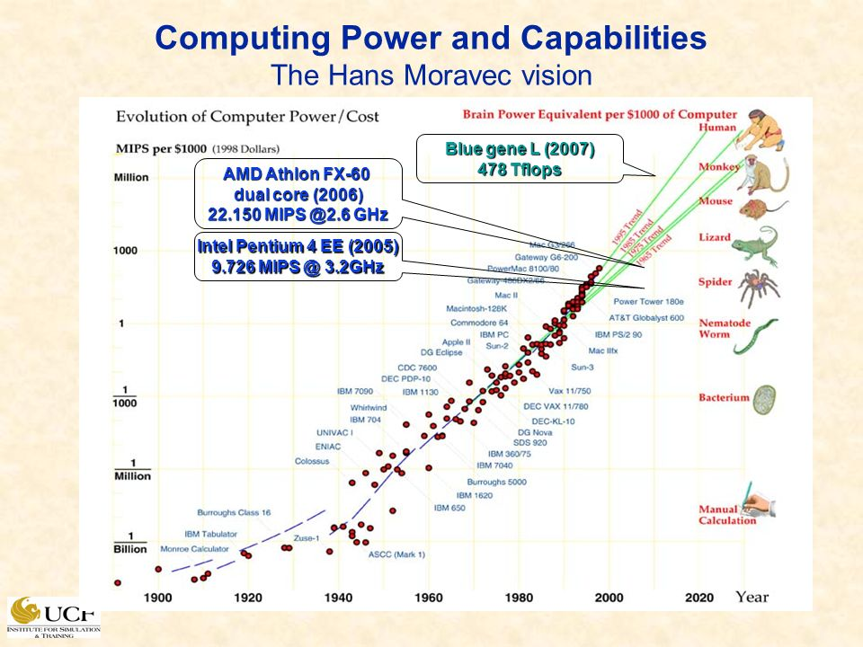 Computing Power and Capabilities The Hans Moravec vision Intel Pentium 4 EE (2005) 9.726 MIPS @ 3.2GHz AMD Athlon FX-60 dual core (2006) 22.150 MIPS @2.6 GHz Blue gene L (2007) 478 Tflops