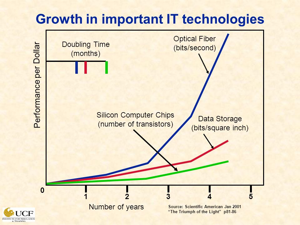 Growth in important IT technologies Optical Fiber (bits/second) Silicon Computer Chips (number of transistors) Data Storage (bits/square inch) Number