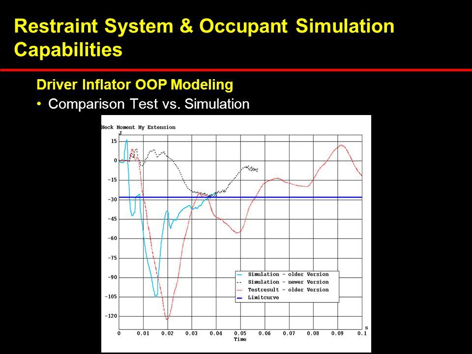 Restraint System & Occupant Simulation Capabilities Comparison Test vs.