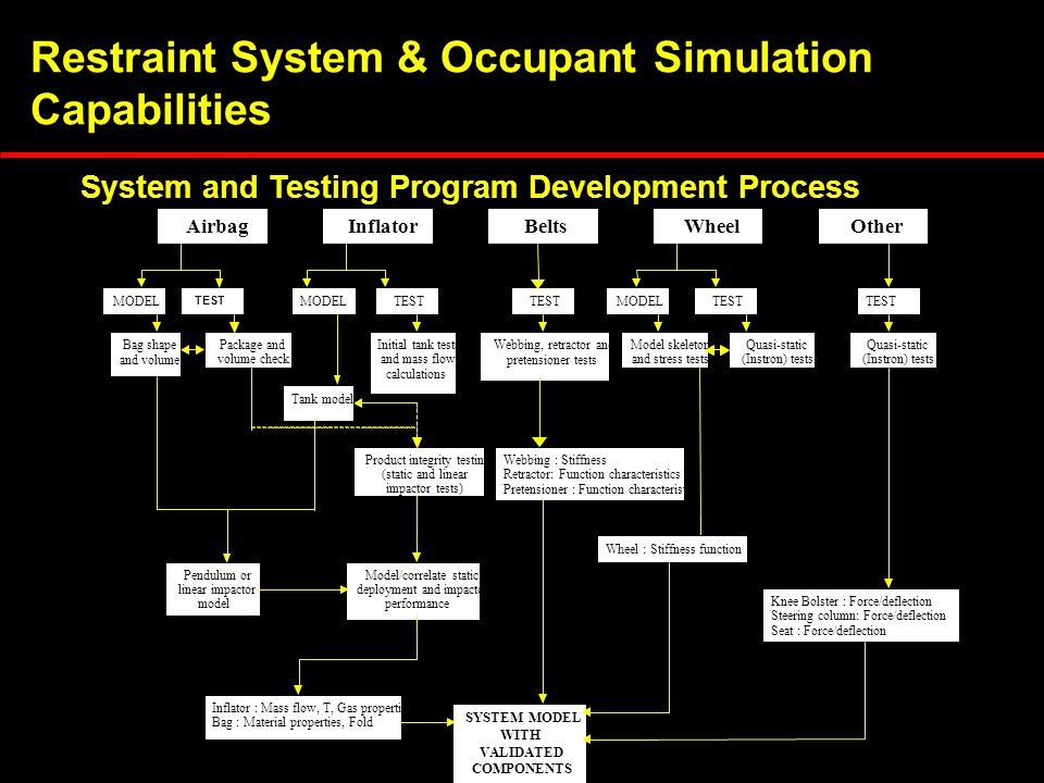 Restraint System & Occupant Simulation Capabilities System and Testing Program Development Process