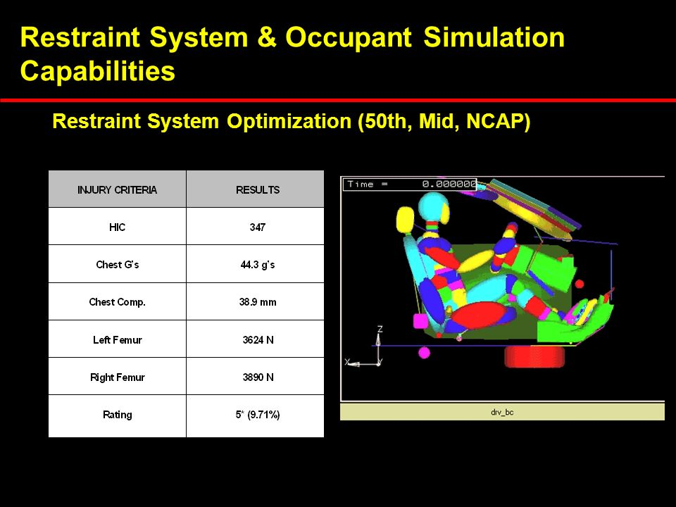 Restraint System & Occupant Simulation Capabilities Restraint System Optimization (50th, Mid, NCAP)