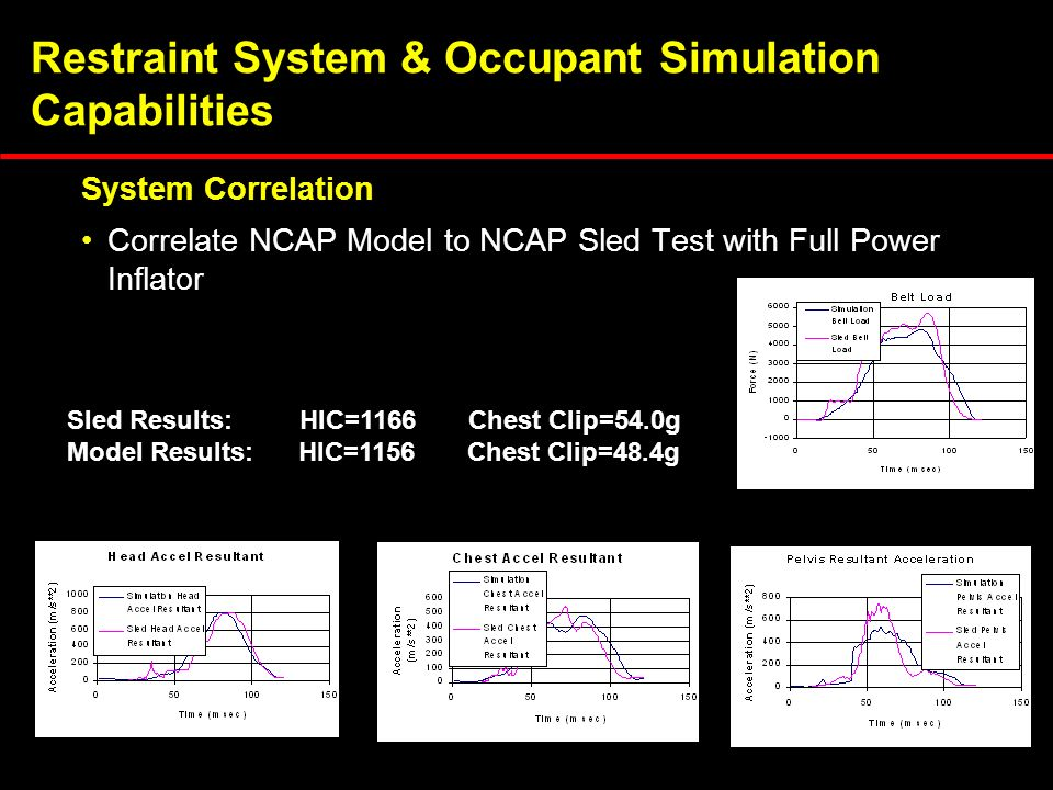 Restraint System & Occupant Simulation Capabilities System Correlation Sled Results: HIC=1166 Chest Clip=54.0g Model Results: HIC=1156 Chest Clip=48.4g Correlate NCAP Model to NCAP Sled Test with Full Power Inflator