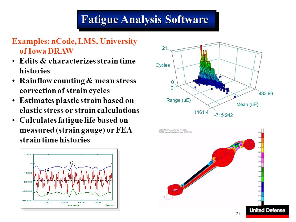 21 Fatigue Analysis Software Examples: nCode, LMS, University of Iowa DRAW Edits & characterizes strain time histories Rainflow counting & mean stress