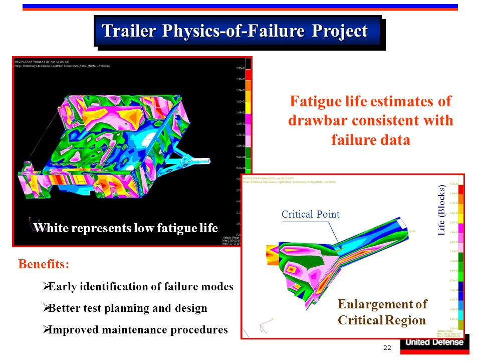 22 Trailer Physics-of-Failure Project White represents low fatigue life Fatigue life estimates of drawbar consistent with failure data Enlargement of