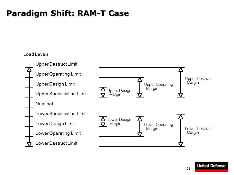 28 Paradigm Shift: RAM-T Case Load Levels Upper Destruct Limit Upper Operating Limit Upper Design Limit Upper Specification Limit Lower Specification