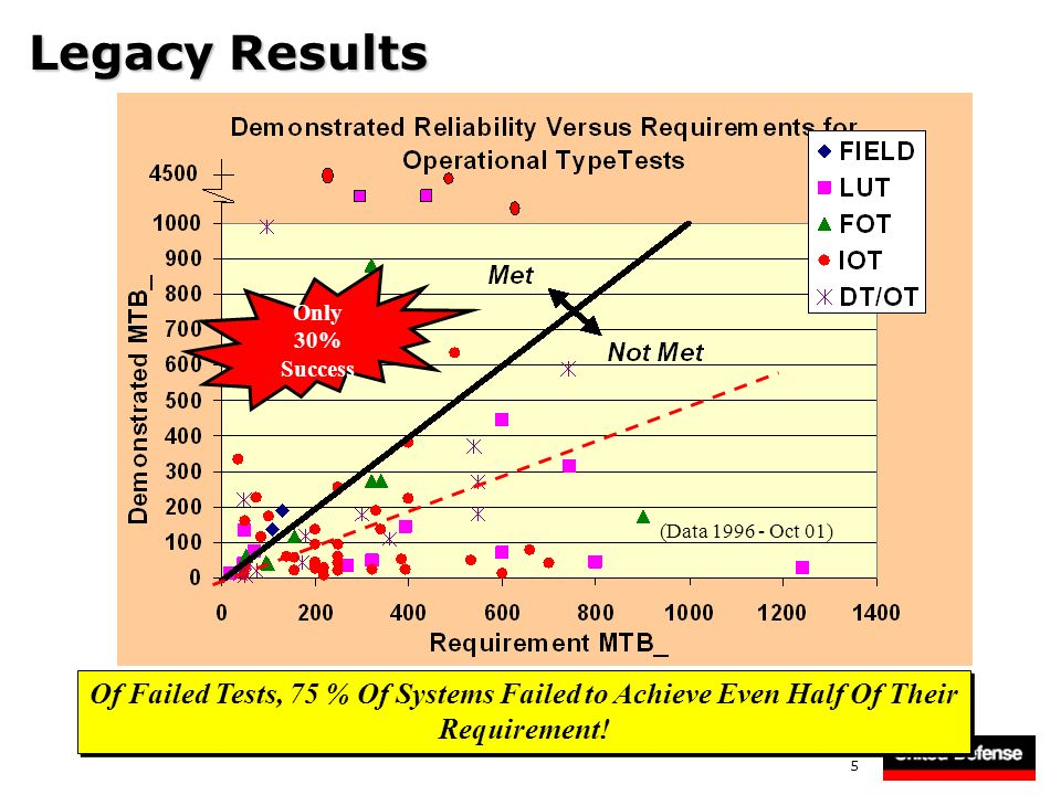5 Legacy Results Of Failed Tests, 75 % Of Systems Failed to Achieve Even Half Of Their Requirement! Of Failed Tests, 75 % Of Systems Failed to Achieve