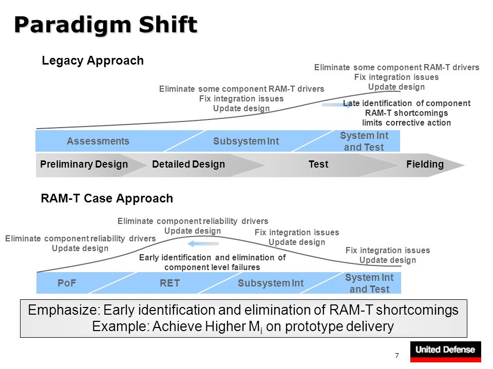 7 Paradigm Shift Legacy Approach RAM-T Case Approach Emphasize: Early identification and elimination of RAM-T shortcomings Example: Achieve Higher M i