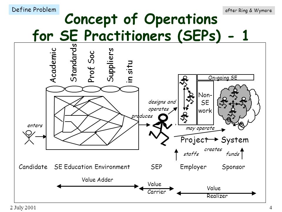 2 July Concept of Operations for SE Practitioners (SEPs) - 1 Define Problem Candidate enters Academic StandardsProf.