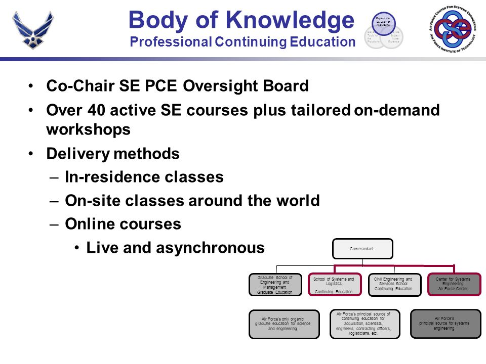 Co-Chair SE PCE Oversight Board Over 40 active SE courses plus tailored on-demand workshops Delivery methods –In-residence classes –On-site classes around the world –Online courses Live and asynchronous Body of Knowledge Professional Continuing Education Commandant Air Forces only organic graduate education for science and engineering Graduate School of Engineering and Management Graduate Education Air Forces principal source of continuing education for acquisition, scientists, engineers, contracting officers, logisticians, etc.