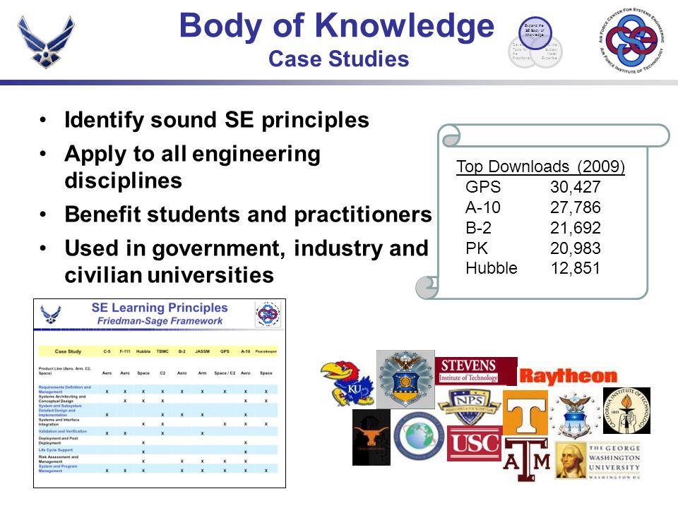 Identify sound SE principles Apply to all engineering disciplines Benefit students and practitioners Used in government, industry and civilian universities Body of Knowledge Case Studies Top Downloads (2009) GPS30,427 A-1027,786 B-221,692 PK20,983 Hubble12,851 Develop Tools for the Practitioner Provide Subject Matter Expertise Expand the SE Body of Knowledge