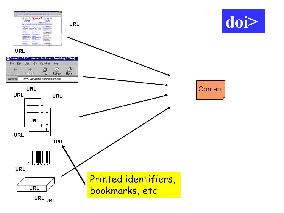 Content URL doi> Printed identifiers, bookmarks, etc doi>