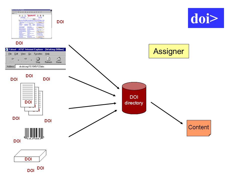 DOI directory URL Content Assigner DOI directory DOI directory DOI doi>