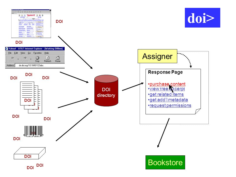 Bookstore Response Page purchase content view free excerpt get related items get addl metadata request permissions Assigner DOI directory purchase content DOI doi>