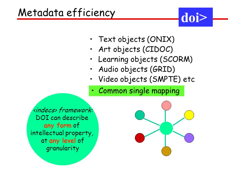 framework: DOI can describe any form of intellectual property, at any level of granularity Text objects (ONIX) Art objects (CIDOC) Learning objects (SCORM) Audio objects (GRID) Video objects (SMPTE) etc Metadata efficiency doi> Common single mapping doi>