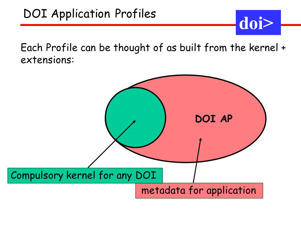 DOI Application Profiles h app.