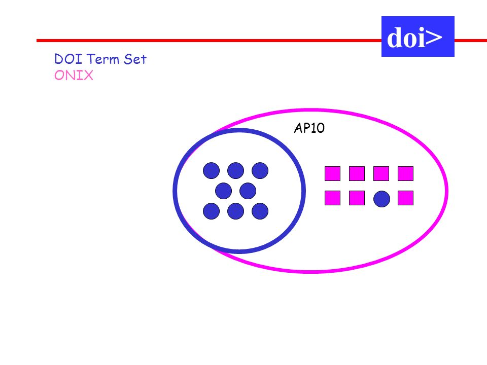 AP10 DOI Term Set ONIX