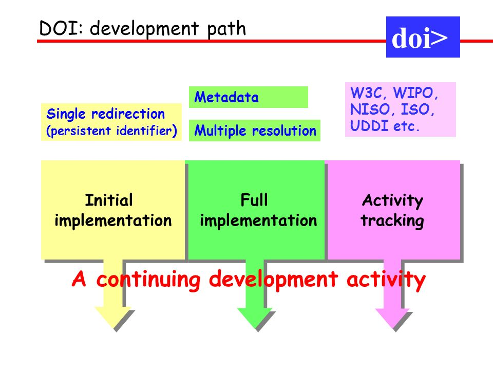 Activity tracking Activity tracking Full implementation Full implementation Initial implementation Initial implementation Single redirection (persistent identifier ) Metadata W3C, WIPO, NISO, ISO, UDDI etc.