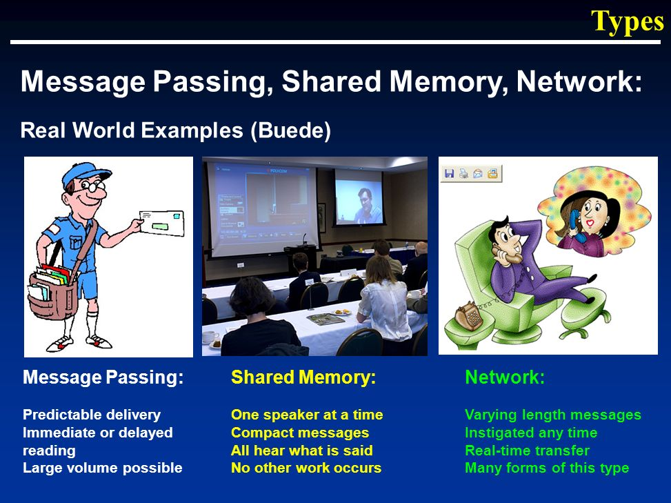 Types Message Passing, Shared Memory, Network: Real World Examples (Buede) Message Passing: Predictable delivery Immediate or delayed reading Large volume possible Shared Memory: One speaker at a time Compact messages All hear what is said No other work occurs Network: Varying length messages Instigated any time Real-time transfer Many forms of this type