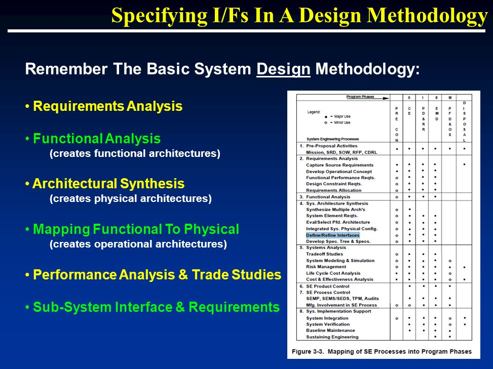 Remember The Basic System Design Methodology: Requirements Analysis Functional Analysis (creates functional architectures) Architectural Synthesis (creates physical architectures) Mapping Functional To Physical (creates operational architectures) Performance Analysis & Trade Studies Sub-System Interface & Requirements Specifying I/Fs In A Design Methodology