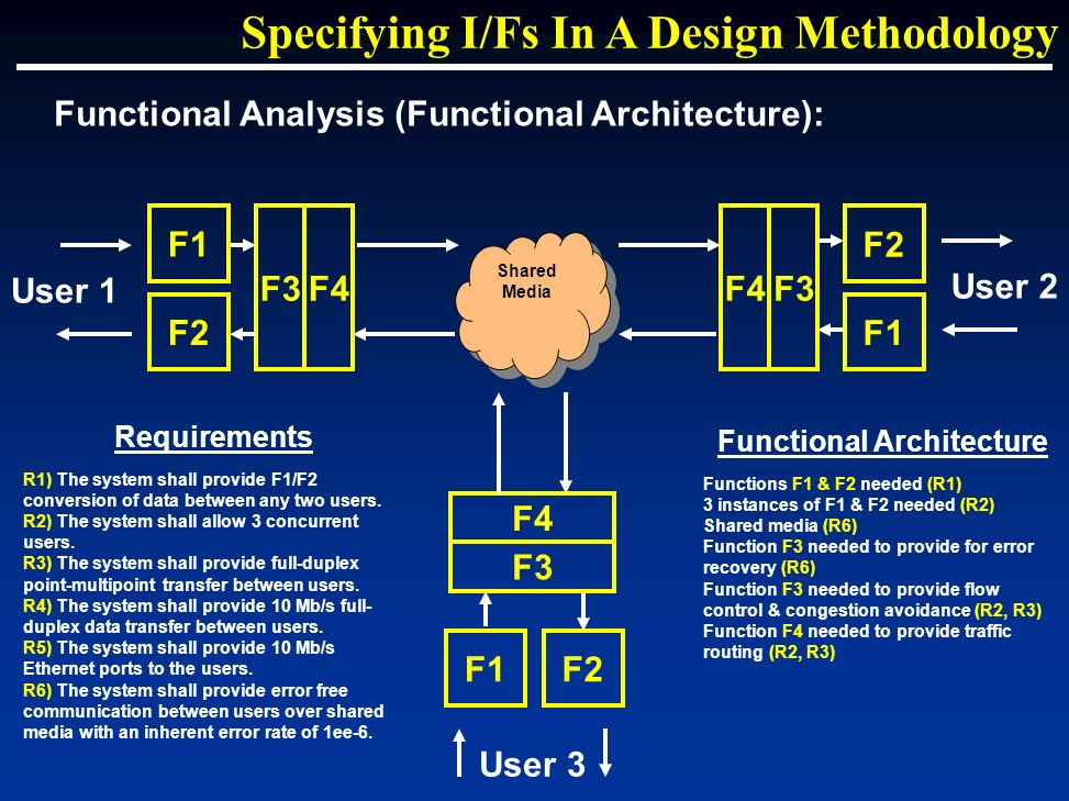 Specifying I/Fs In A Design Methodology Requirements R1) The system shall provide F1/F2 conversion of data between any two users. R2) The system shall