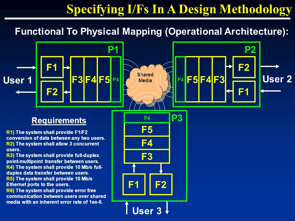 Functional To Physical Mapping (Operational Architecture): Specifying I/Fs In A Design Methodology Requirements R1) The system shall provide F1/F2 conversion of data between any two users.