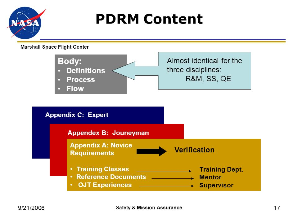 9/21/2006 Safety & Mission Assurance 17 PDRM Content Appendix A: Novice Requirements Training Classes Reference Documents OJT Experiences Appendex B: